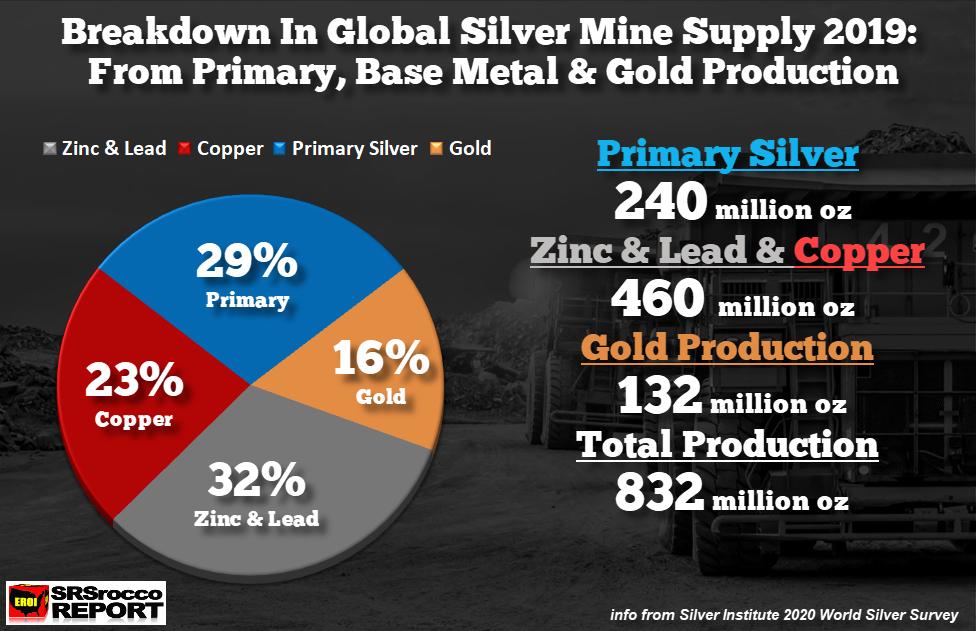 Silver Mine Supply breakdown SD Bullion