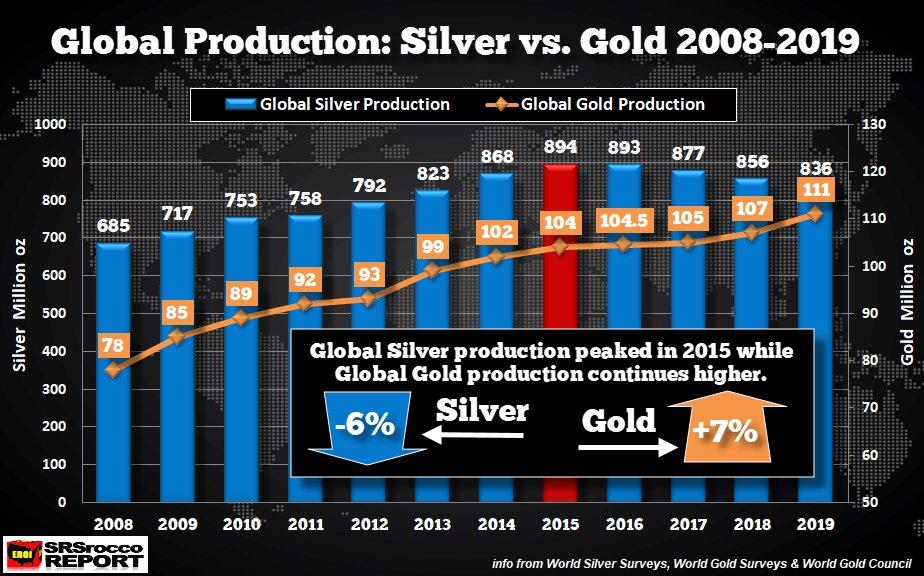 Silver vs Gold Supply SD Bullion