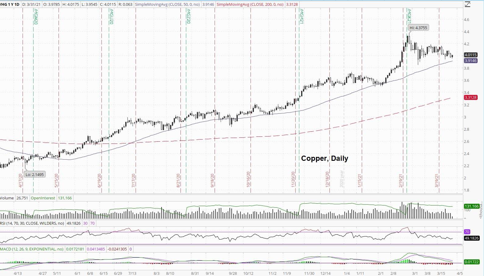 Daily Copper Price