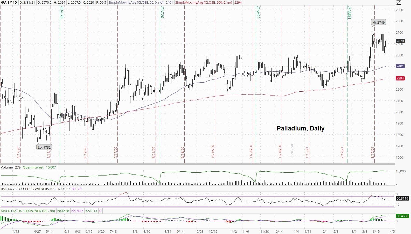 Daily Palladium Price