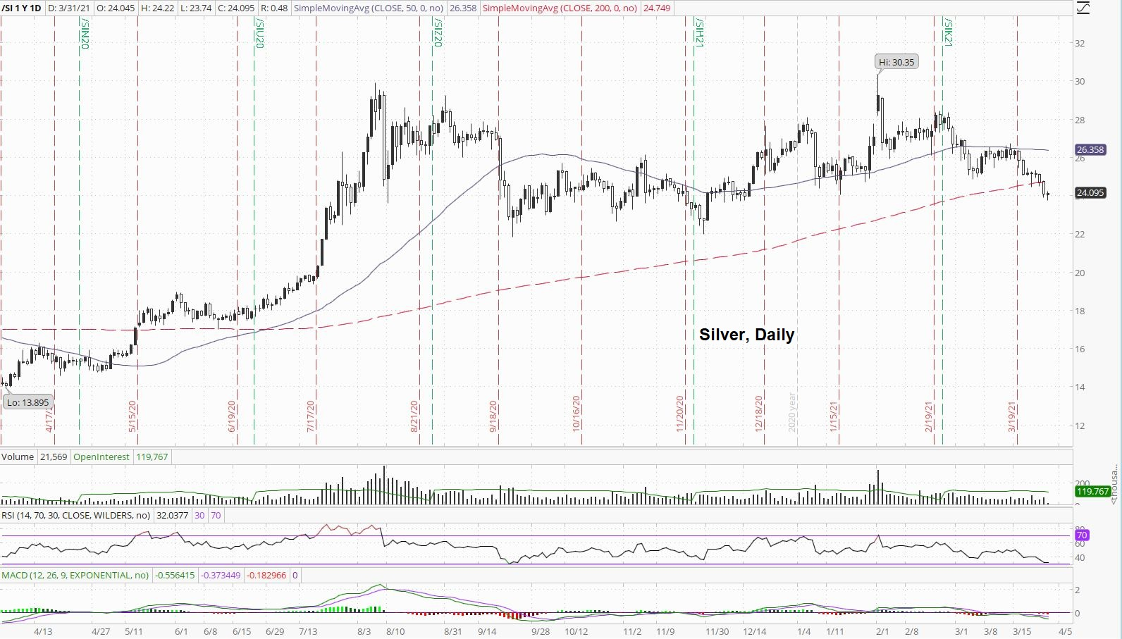 Daily Silver Price