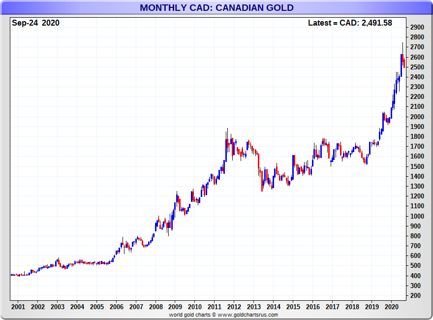 Canadian dollar gold chart monthly SD Bullion