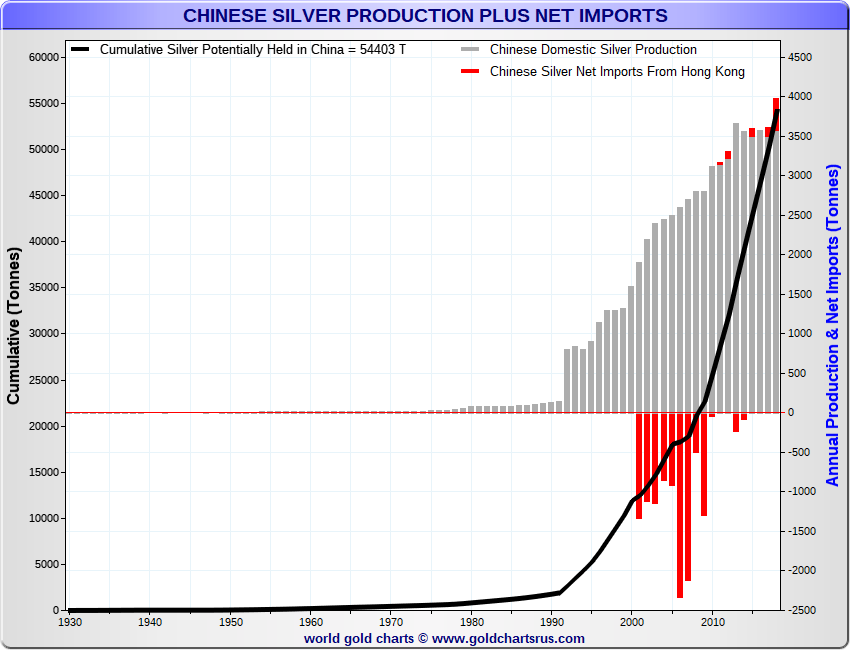 IMAGE - Chinese Silver Imports China Silver Imports SD Bullion