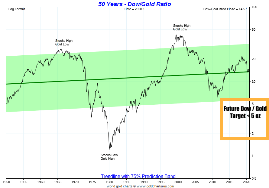 Dow Gold target SD Bullion