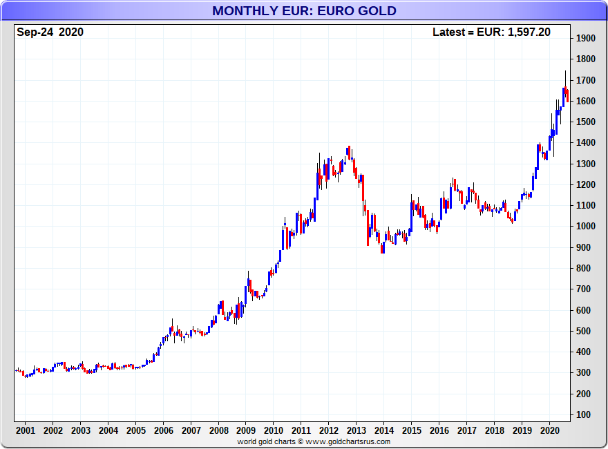 Euro gold chart monthly SD Bullion
