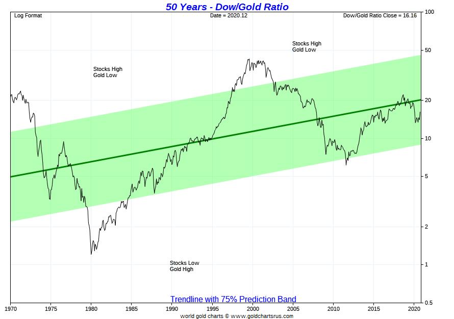 IMAGE - Gold Dow Ratio 2021 full fiat currency era SD Bullion