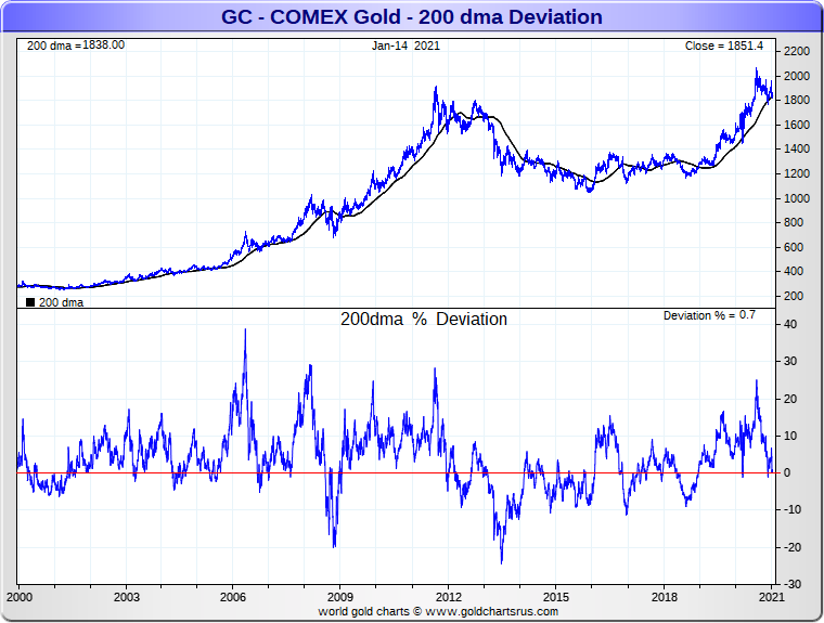 Gold Price 200 day moving average SD Bullion