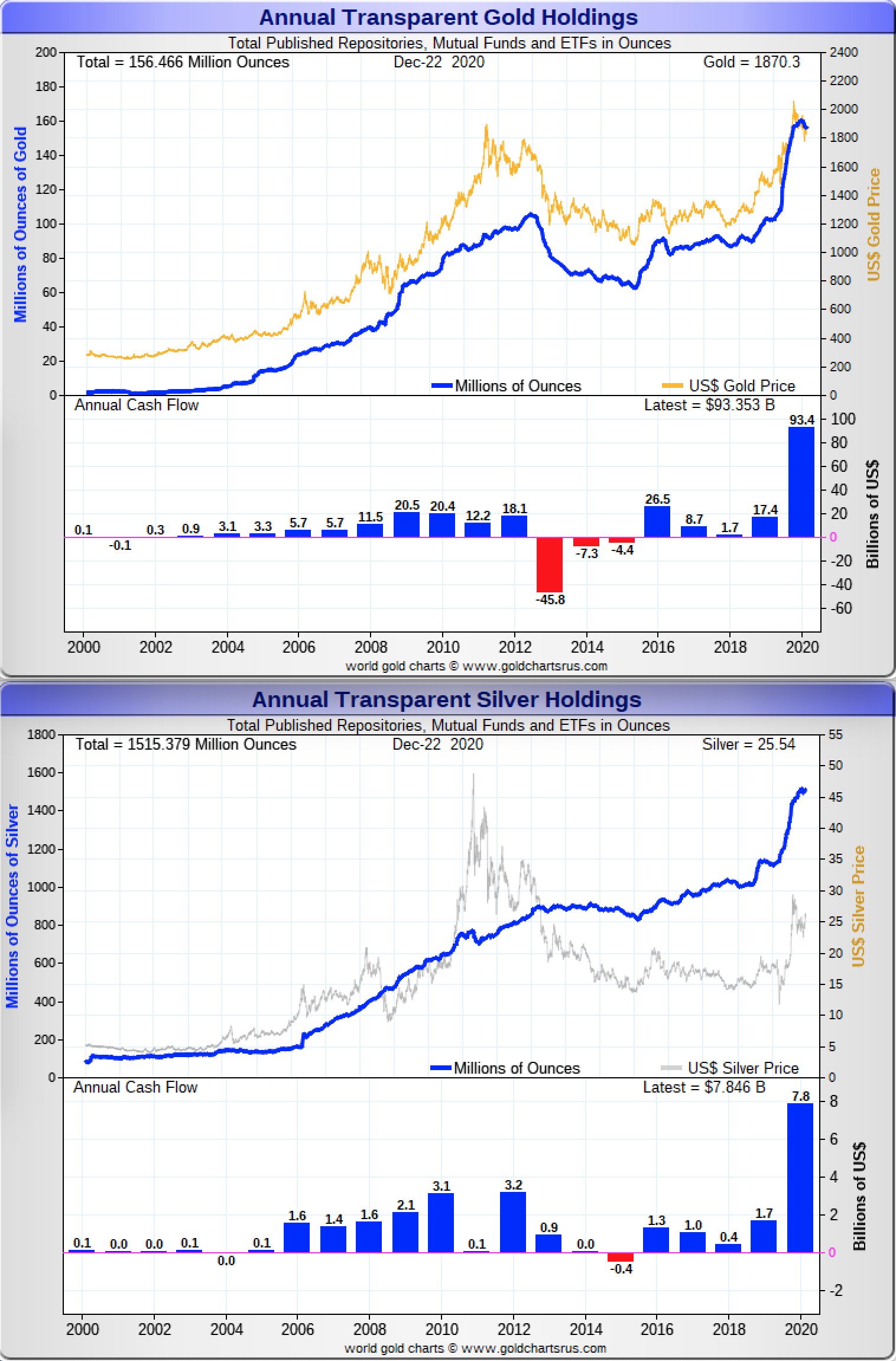 Gold Silver Investment Fund Flows COMEX GLD SLV ETFs 21st Century SD Bullion
