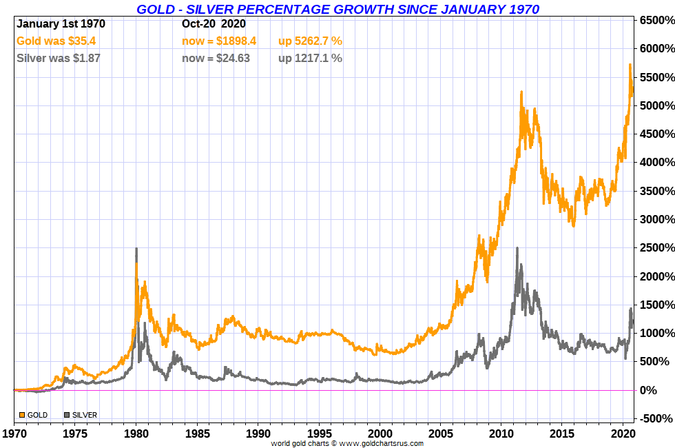 Gold Silver Price Performance full fiat Federal Reserve Note era SD Bullion