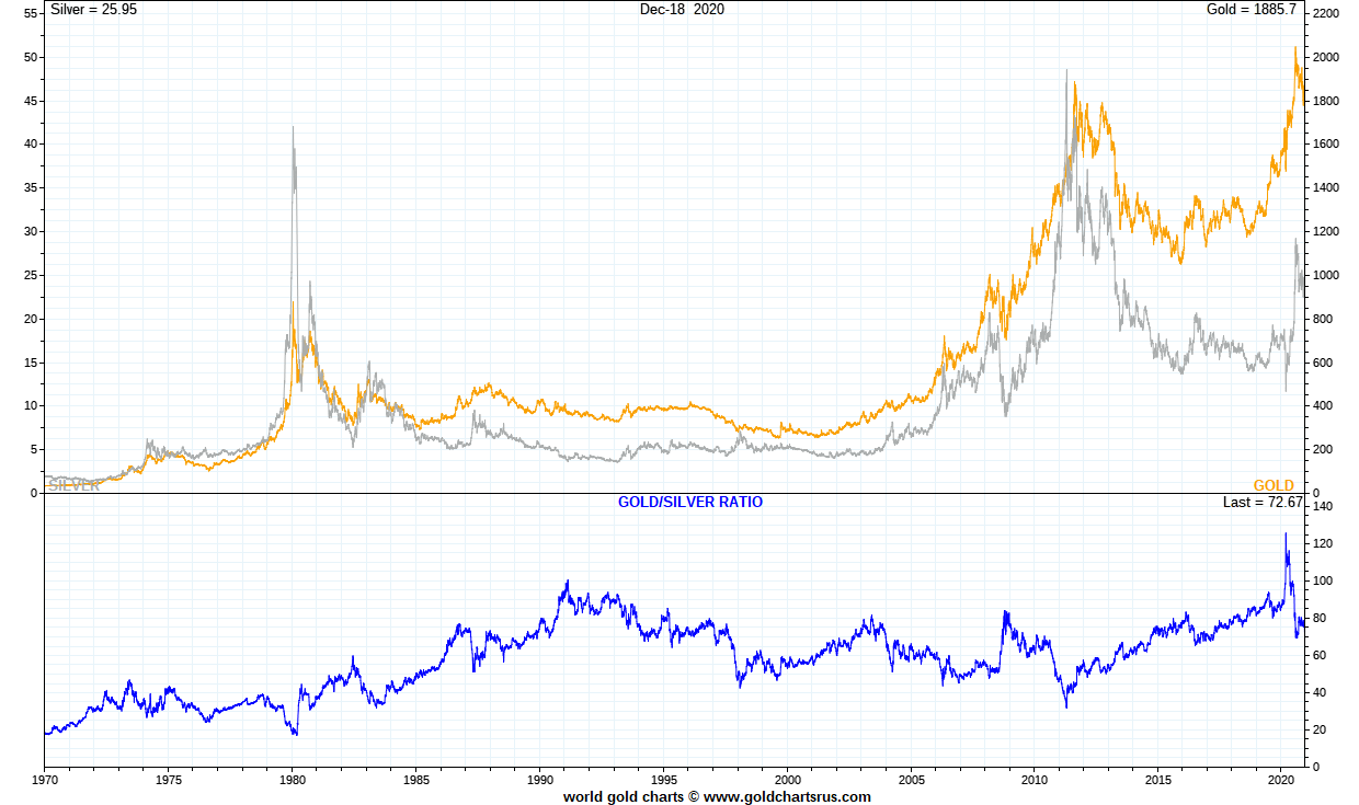 Gold Silver full fiat currency era Gold Silver Ratio SD Bullion