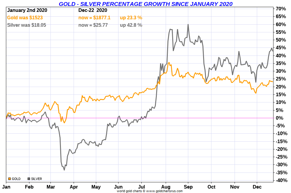 Gold Silver price performance 2020 SD Bullion
