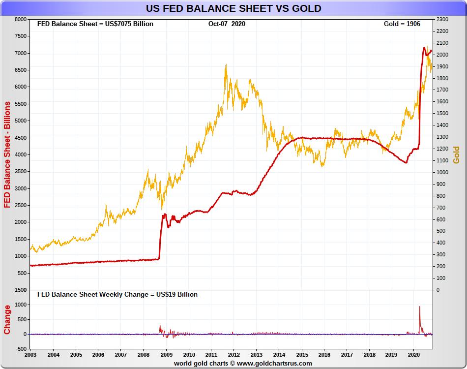 Gold price Fed balance sheet SD Bullion