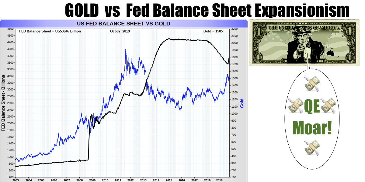 Gold vs Fed Balance Sheet Expansionism
