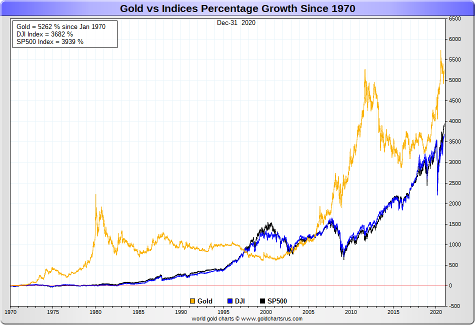 IMAGE - Gold vs Stock market percentage gain performance full fiat era SD Bullion