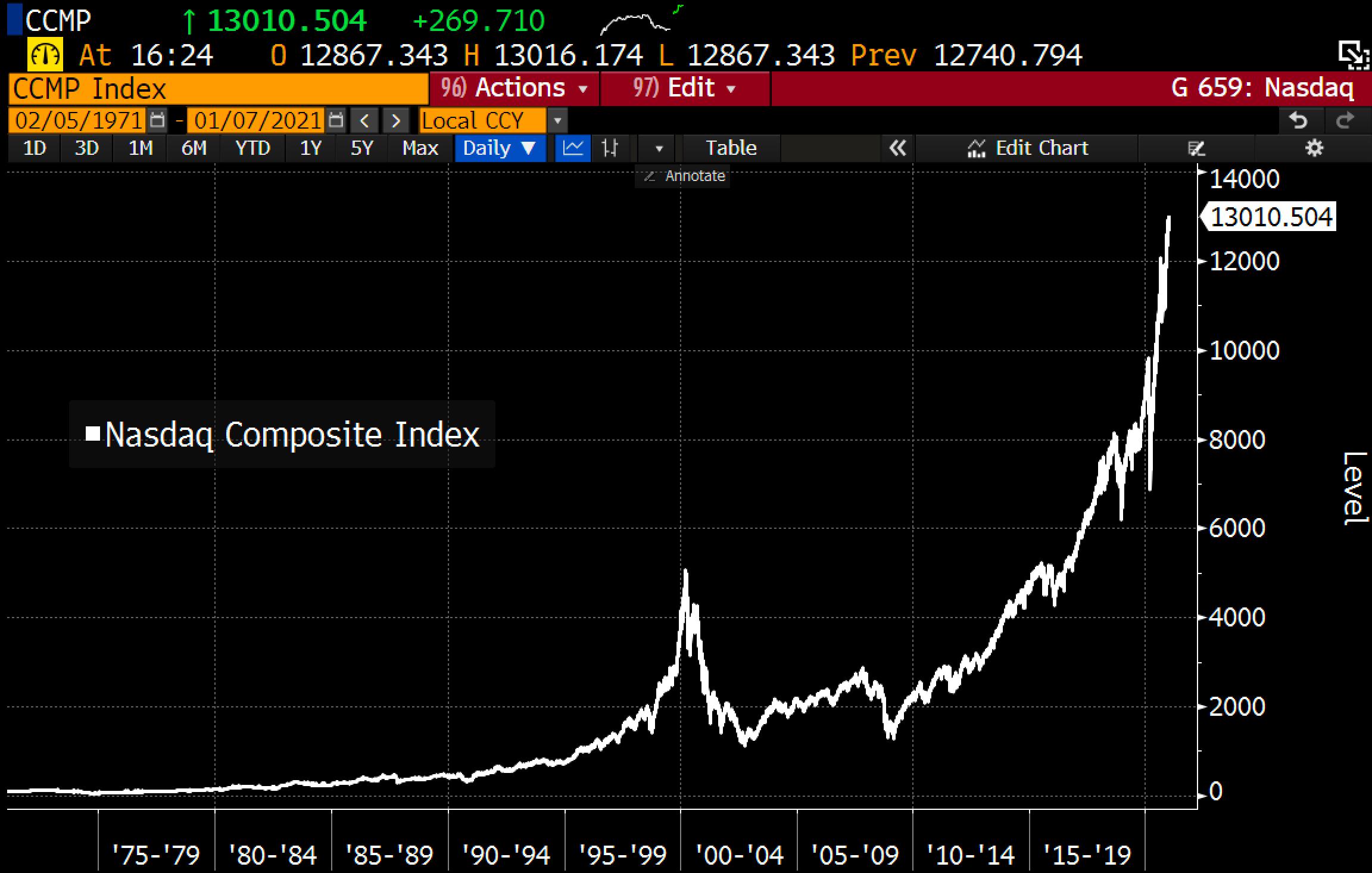 IMAGE - Nasdaq stock bubble 2021 SD Bullion
