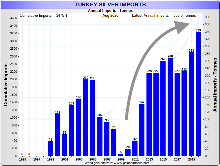 Poor Man Gold silver imports into Turkey Sd Bullion