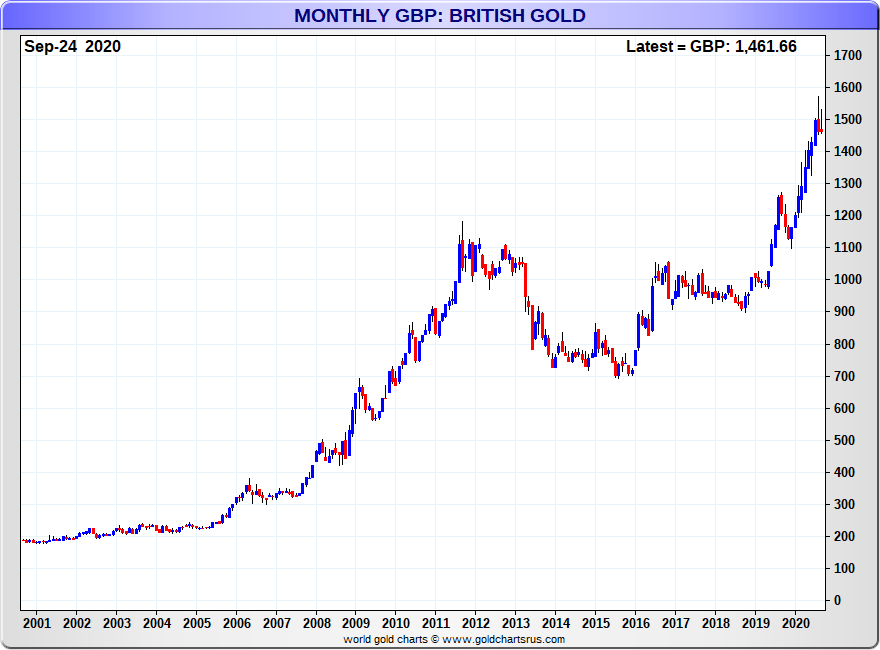 Pound gold chart monthly SD Bullion