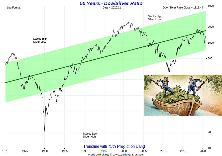 IMAGE - Silver Dow Ratio 2021 full fiat currency era SD Bullion