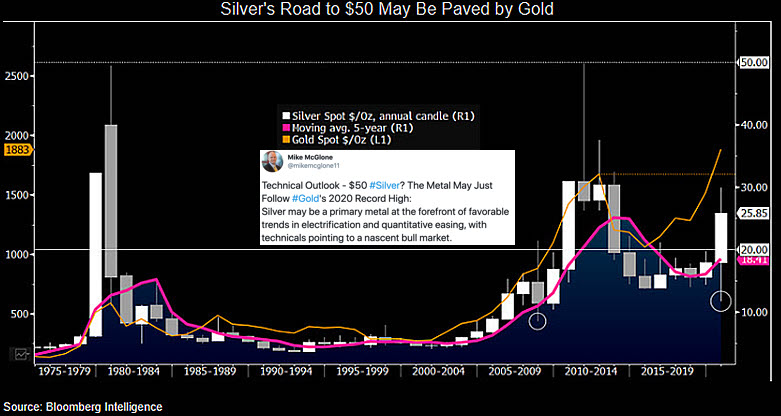 Silver Price $50 oz 2021 prediction Bloomberg Mike McGlone