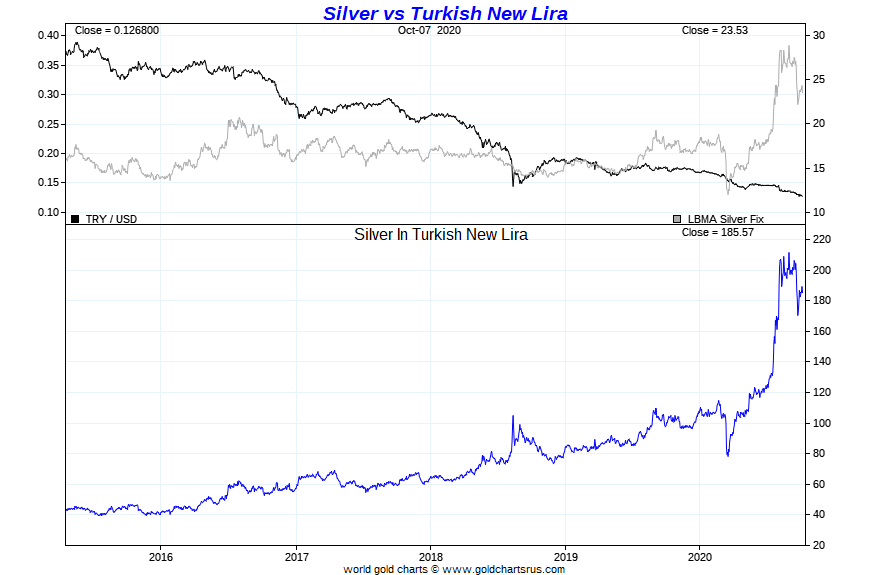 Silver bull market Turkey SD Bullion