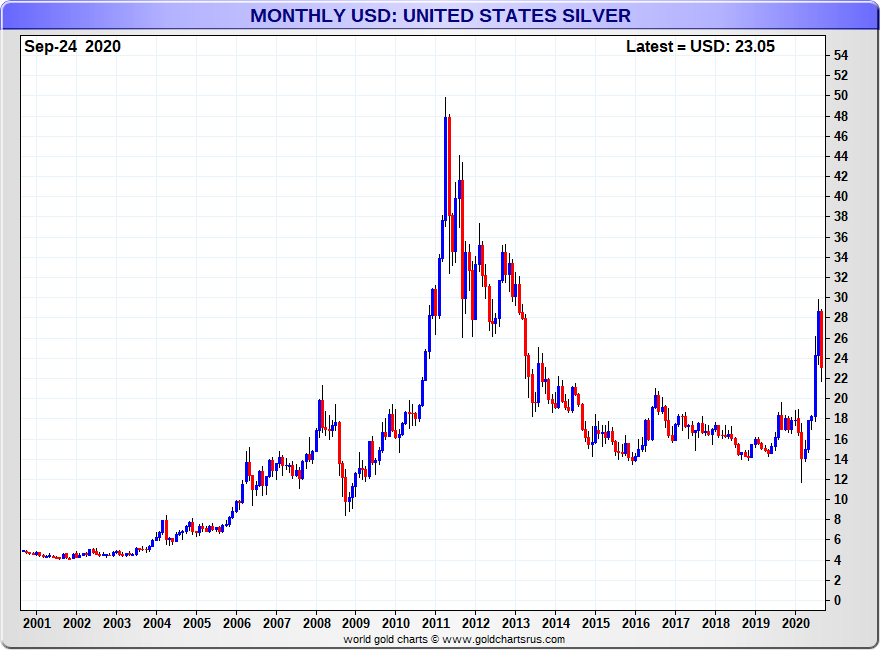 Silver price monthly in fiat USD 2000-2020 SD Bullion