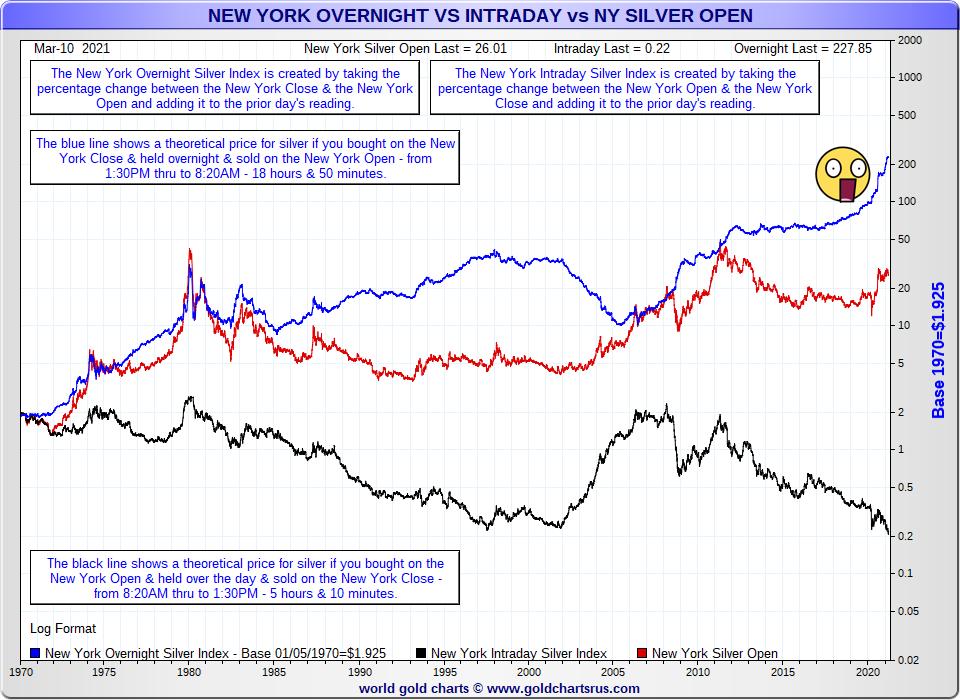 Silver price trading New York Comex Hour Data SD Bullion