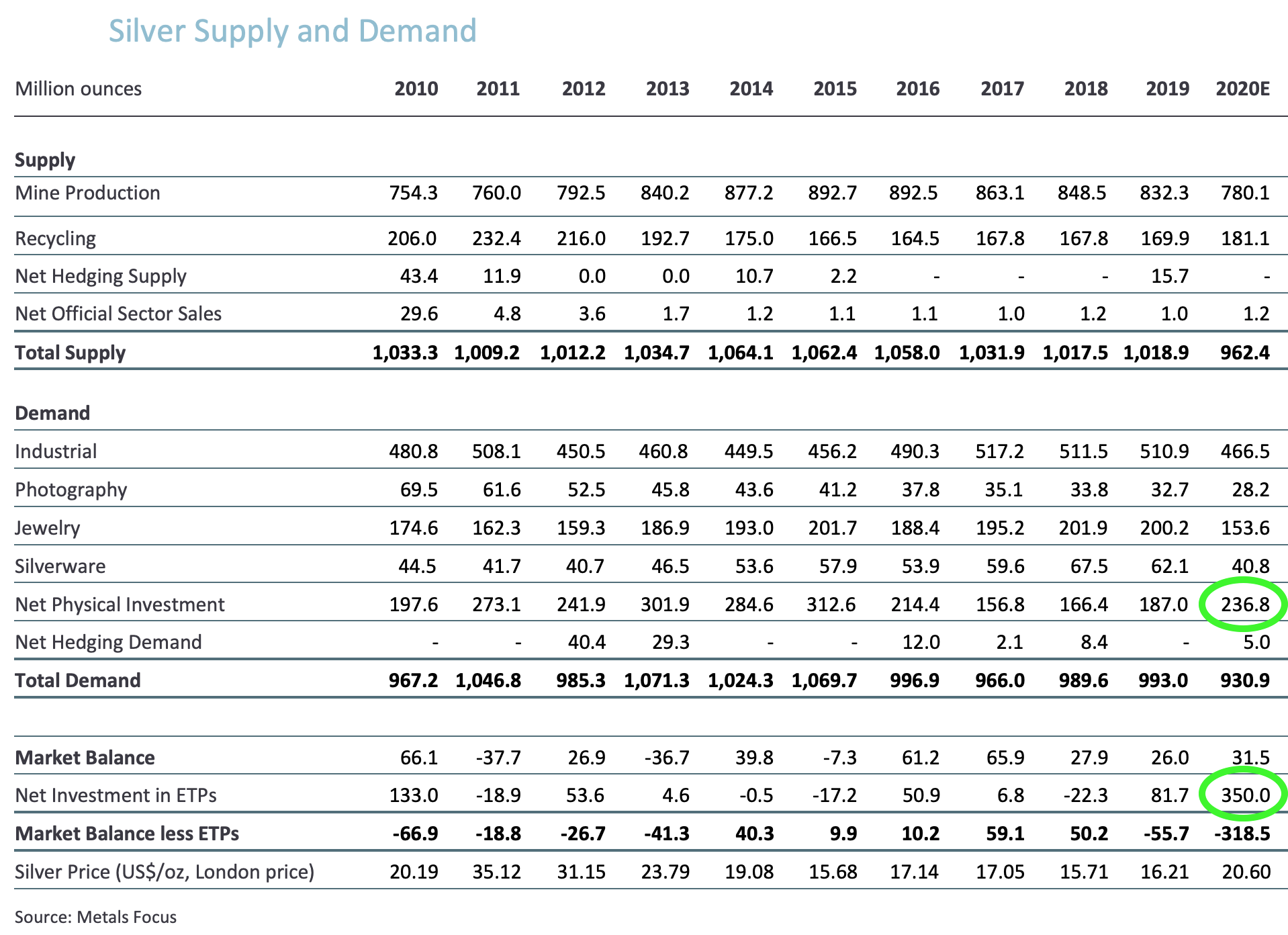 Silver supply-demand Record Investment Buying 2020 SD Bullion