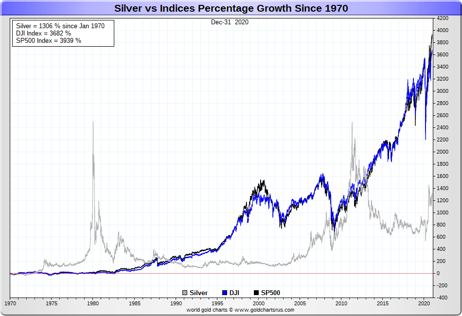 IMAGE - Silver vs Stock market percentage gain performance full fiat era SD Bullion