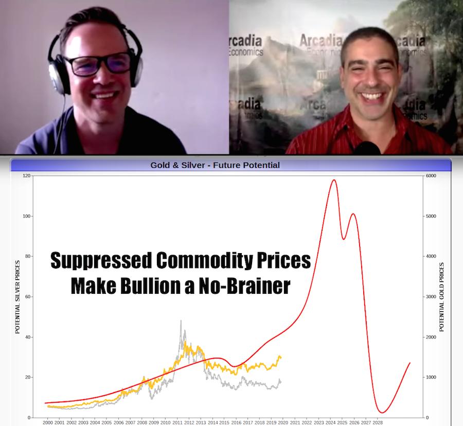 Suppressed Commodity Prices Make Bullion a No-Brainer