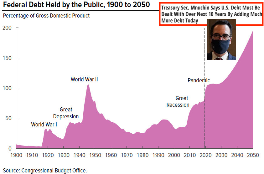 US deficit spending going exponential SD Bullion