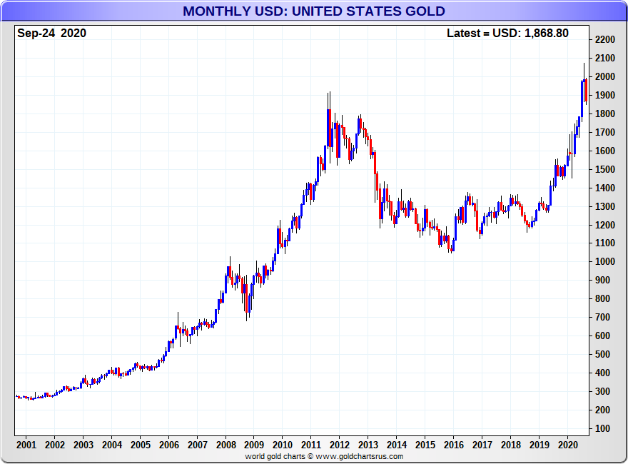 US gold price chart monthly 2000-2020 SD Bullion