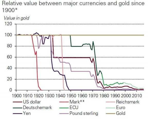 gold outperform fiat currencies