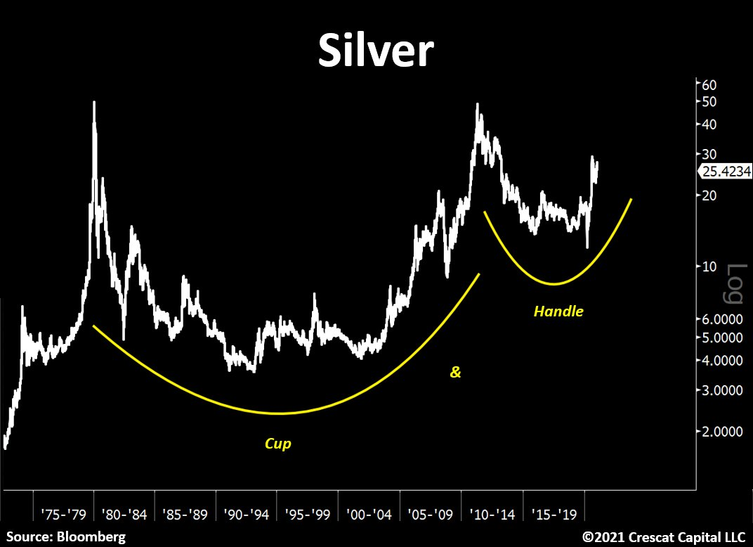 IMAGE - silver cup handle price shart full fiat era SD Bullion