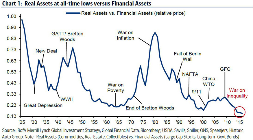 Chart 1: Real Assets at all-time lows versus Financial Assets