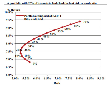 Portfolio With 25% of its asset in Gold had the best risk: reward ratio