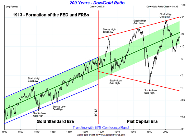 200 Years Dow to Gold Price Ratio Chart