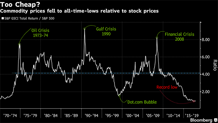 Commodity Prices All Time Low Chart