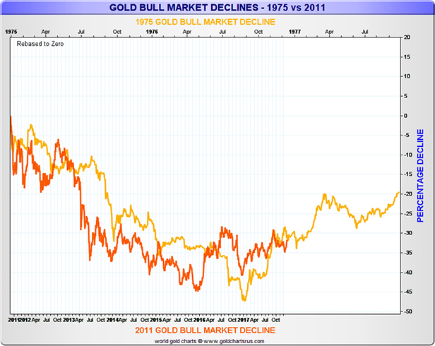 Gold Bull Market Declines 1975 vs 2011 Chart