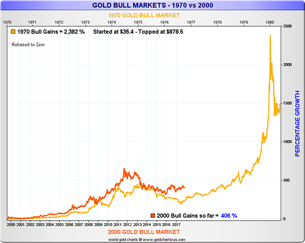 Gold Bull Markets 1970 vs 2000 Chart