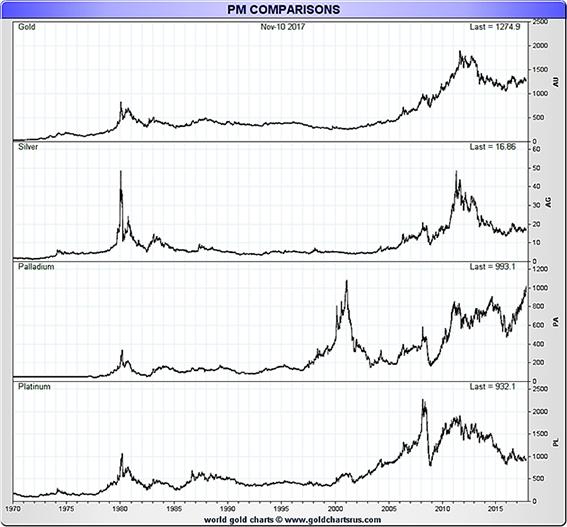 Precious Metal Comparison Chart