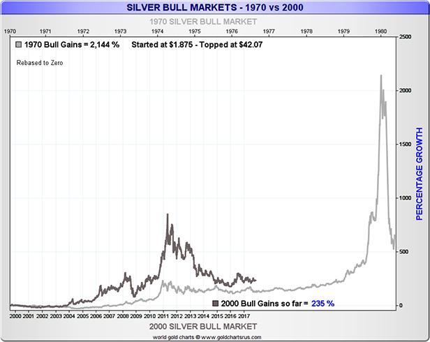 Silver Bull Markets 1970 vs 2000 Chart