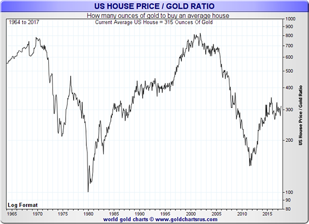US House Price to Gold Price Ratio Chart