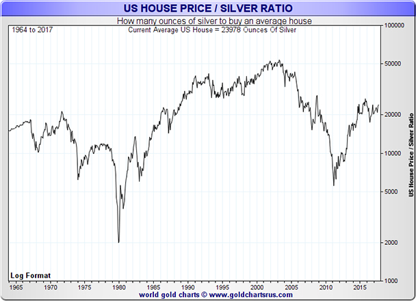 US House Price to Silver Price Ratio Chart