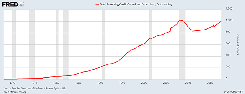Total Revolving Credit Card Debts Outstanding +$1 Trillion USD