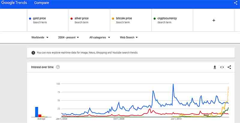 Google Trends: Gold Price vs Silver Price vs Bitcoin Price vs Cryptocurrency