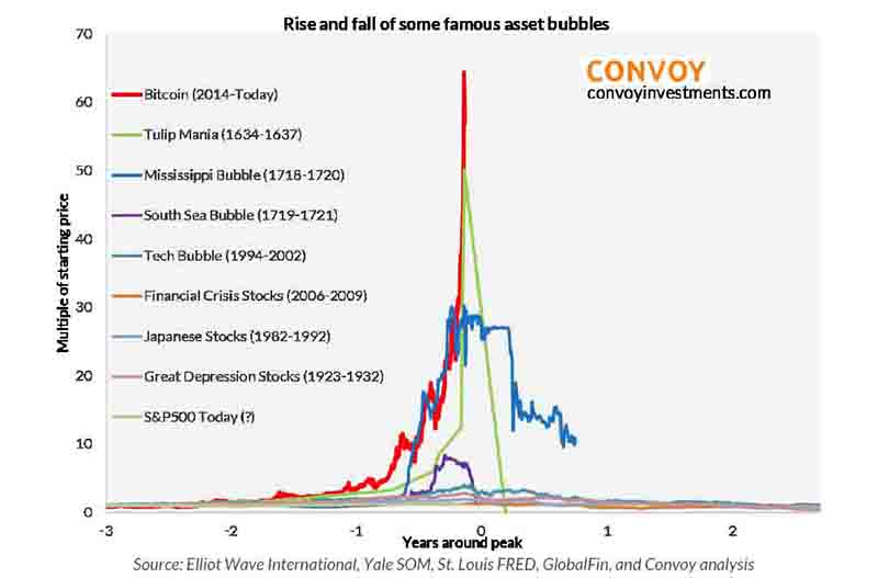 Rise and fall of some famous asset bubble chart