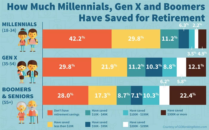How much Millennials, Gen x and Boomer Save For Retirement