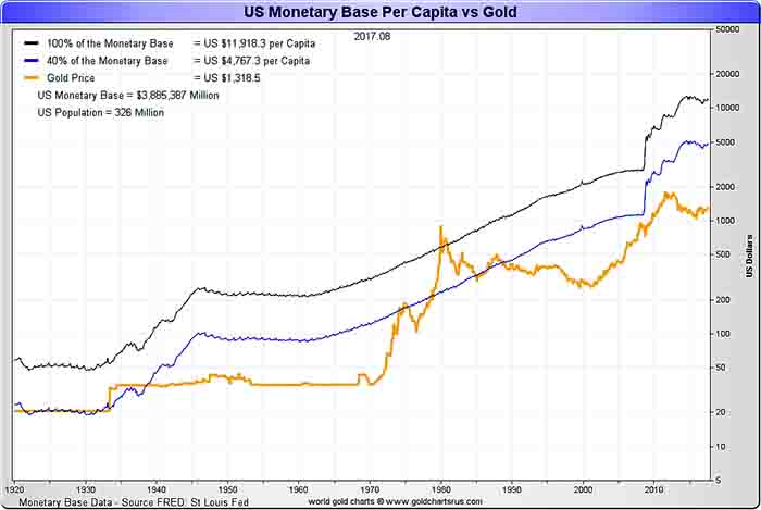US Monetary Base Per Capita vs Gold Chart