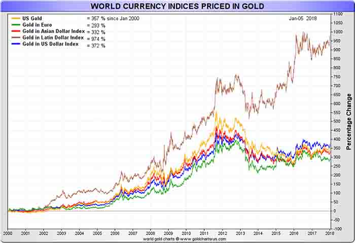 World Currency Indices Priced in Gold