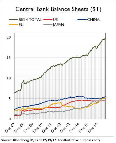 Big 4 Central Bank Balance Sheets at $20 USD trillion